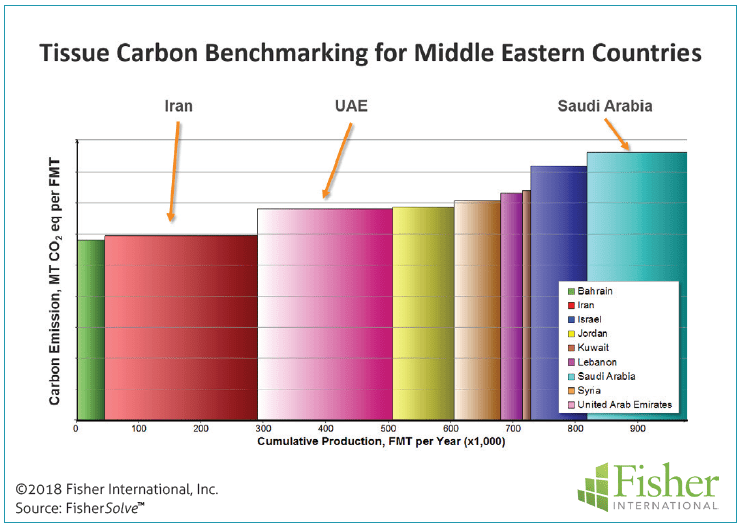 Figure 12: Tissue carbon benchmarking for Middle Eastern countries