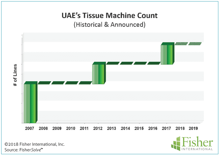 Figure 7: UAE's tissue machine count