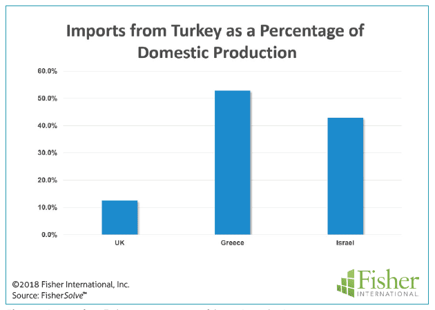 Figure 9: Imports from Turkey as a percentage of domestic productions