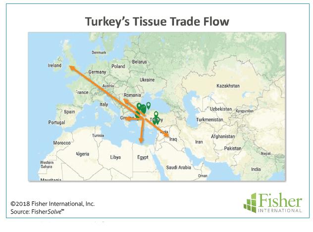 Figure 10: Turkey's tissue trade flow