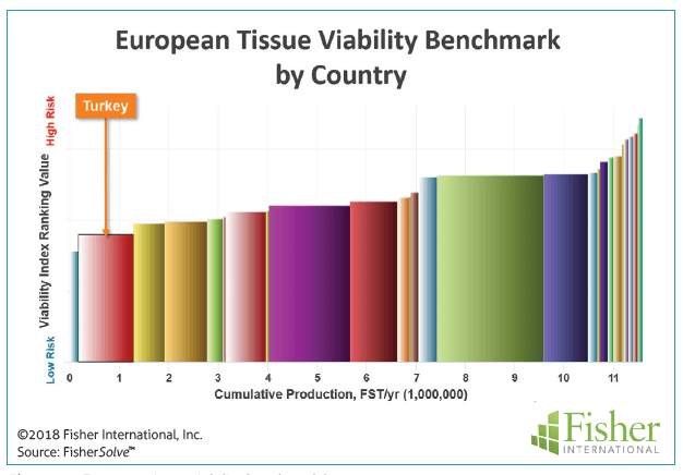 Figure 12: European tissue viability benchmark by country