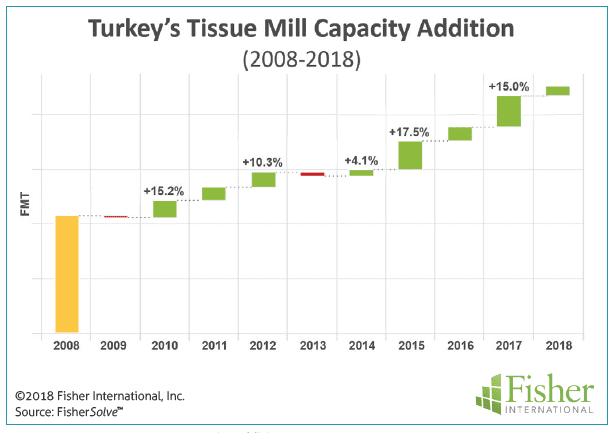 Figure 2: Turkey's tissue mill capacity addition