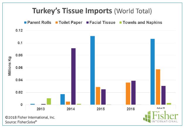 Figure 7: Turkey's tissue imports