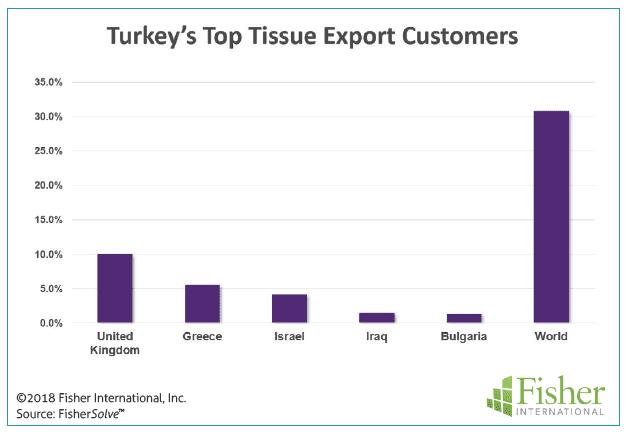 Figure 8: Turkey's top tissue export customers