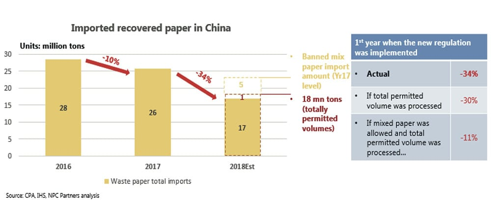 China waste paper total import