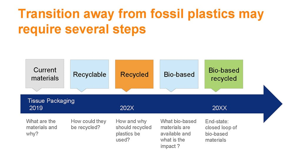 Pirkko Petäjä, Principal, Poyry Management Consulting: Transition away from fossil plastics may require several steps