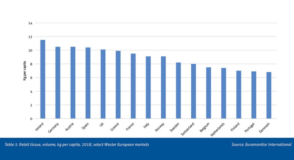 Table 1: Retail tissue, volume, kg per capita, 2018, select Wester European markets