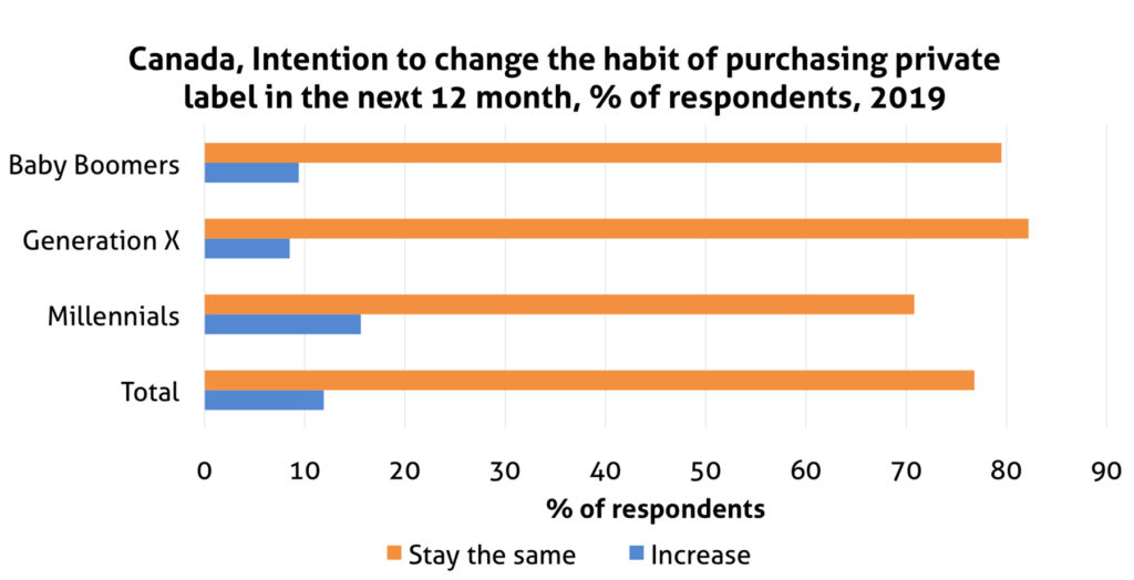 Canada, Intention to change the habit of purchasing private label in the next 12 month, % of respondents, 2019