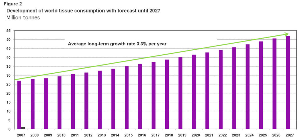 Recent growth rates of Chinese tissue consumption Percentage change from previous year