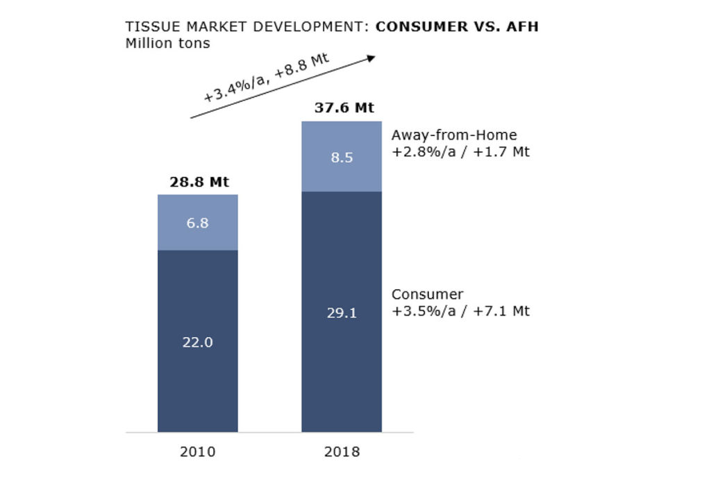Globally the consumer segment growth determines the total tissue demand growth