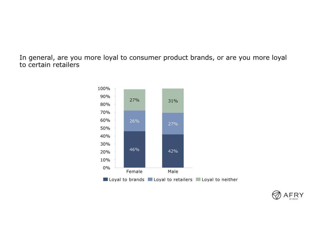 Figure 2: Brand vs. retailer loyalty; female vs. male