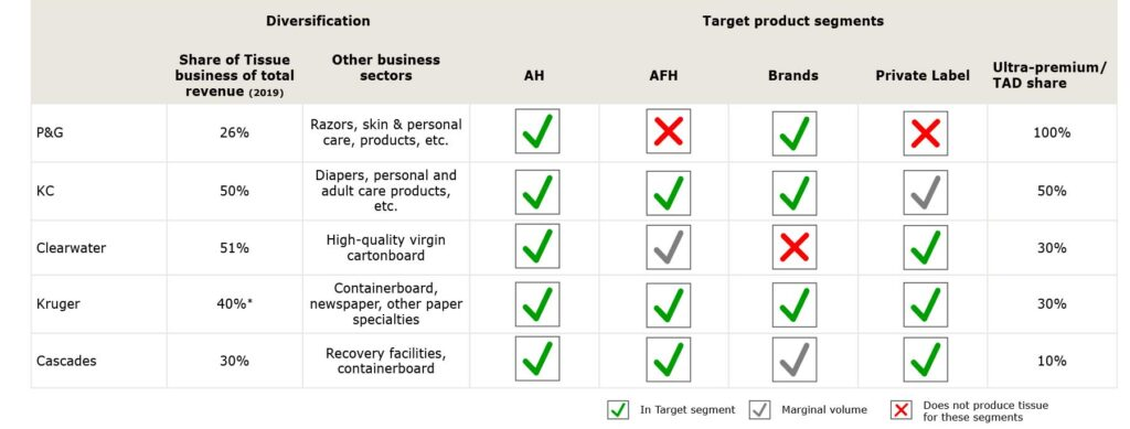 Table 1: Tissue company strategic approaches