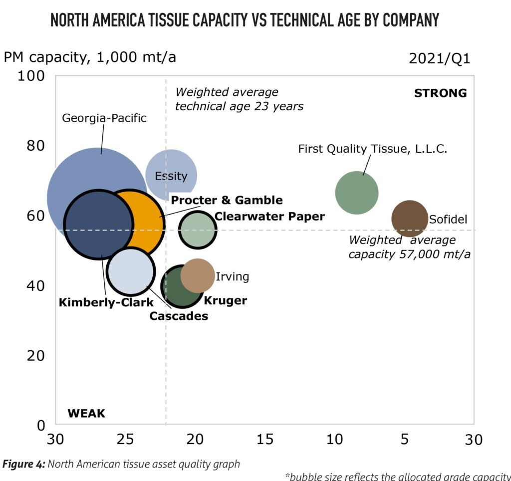 Figure 4: North American tissue asset quality graph