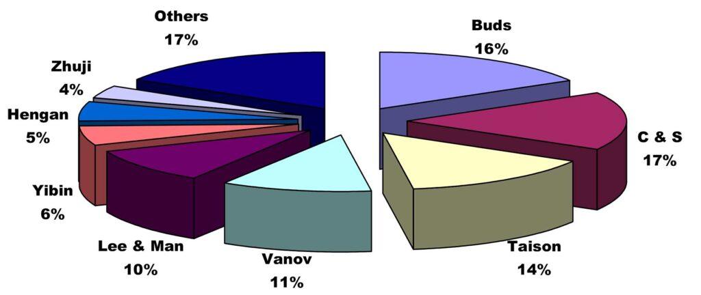 Bamboo pulp processing capacity (China 2020)