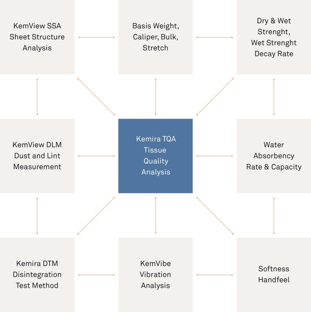Figure 1: Kemira's Tissue Quality Analysis provides a comprehensive understanding about the cause-and-effect relationship between product performance and tissue making variables.