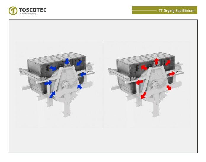 Toscotec TT Drying Equilibrium